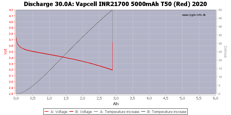 Vapcell%20INR21700%205000mAh%20T50%20(Red)%202020-Temp-30.0
