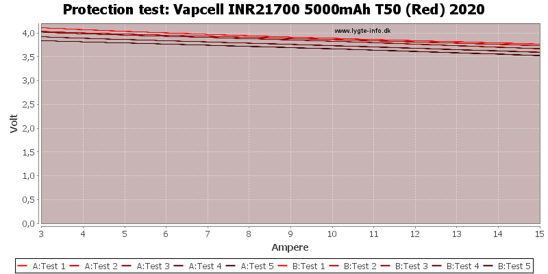 Vapcell%20INR21700%205000mAh%20T50%20(Red)%202020-TripCurrent