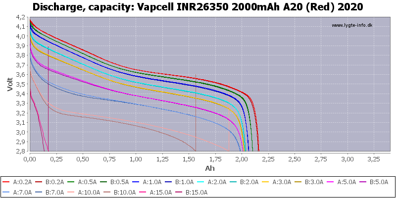Vapcell%20INR26350%202000mAh%20A20%20(Red)%202020-Capacity