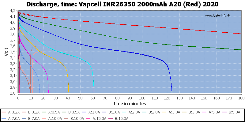 Vapcell%20INR26350%202000mAh%20A20%20(Red)%202020-CapacityTime