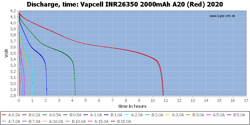 Vapcell%20INR26350%202000mAh%20A20%20(Red)%202020-CapacityTimeHours