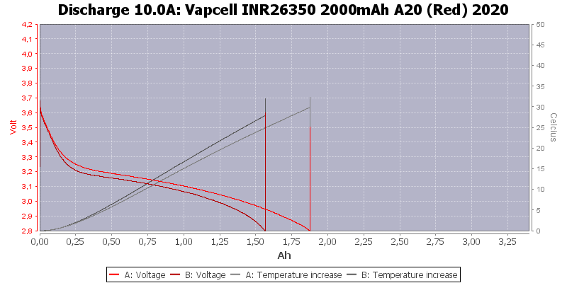 Vapcell%20INR26350%202000mAh%20A20%20(Red)%202020-Temp-10.0