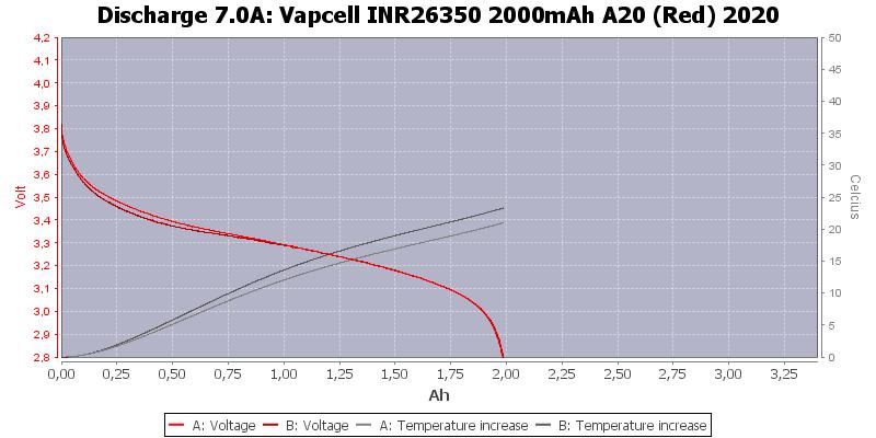 Vapcell%20INR26350%202000mAh%20A20%20(Red)%202020-Temp-7.0