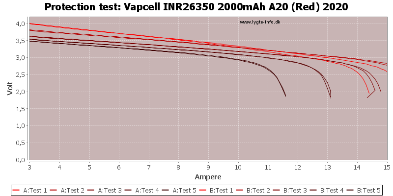 Vapcell%20INR26350%202000mAh%20A20%20(Red)%202020-TripCurrent