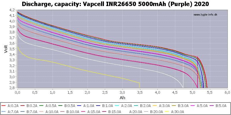 Vapcell%20INR26650%205000mAh%20(Purple)%202020-Capacity