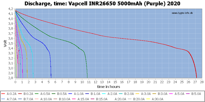 Vapcell%20INR26650%205000mAh%20(Purple)%202020-CapacityTimeHours