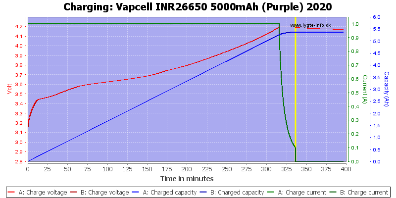 Vapcell%20INR26650%205000mAh%20(Purple)%202020-Charge