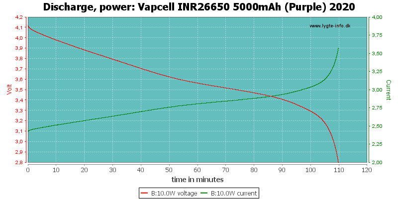 Vapcell%20INR26650%205000mAh%20(Purple)%202020-PowerLoadTime