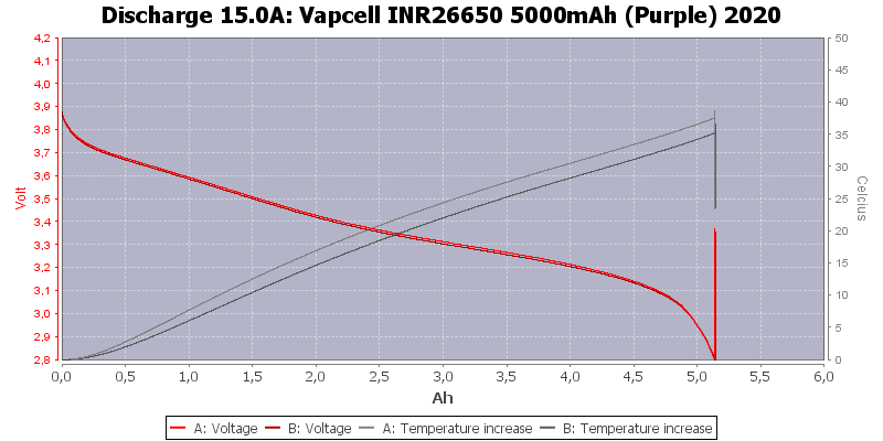 Vapcell%20INR26650%205000mAh%20(Purple)%202020-Temp-15.0