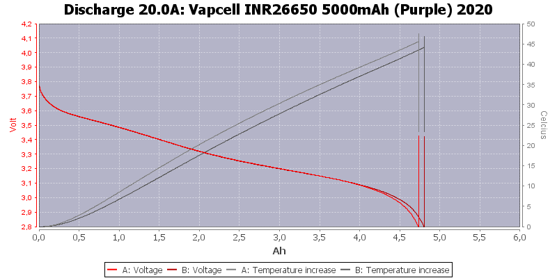 Vapcell%20INR26650%205000mAh%20(Purple)%202020-Temp-20.0