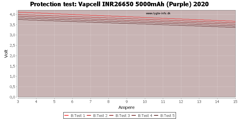 Vapcell%20INR26650%205000mAh%20(Purple)%202020-TripCurrent
