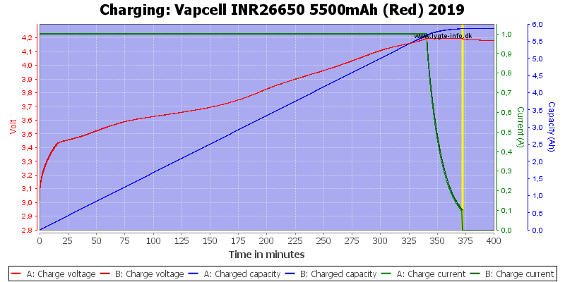 Vapcell%20INR26650%205500mAh%20(Red)%202019-Charge