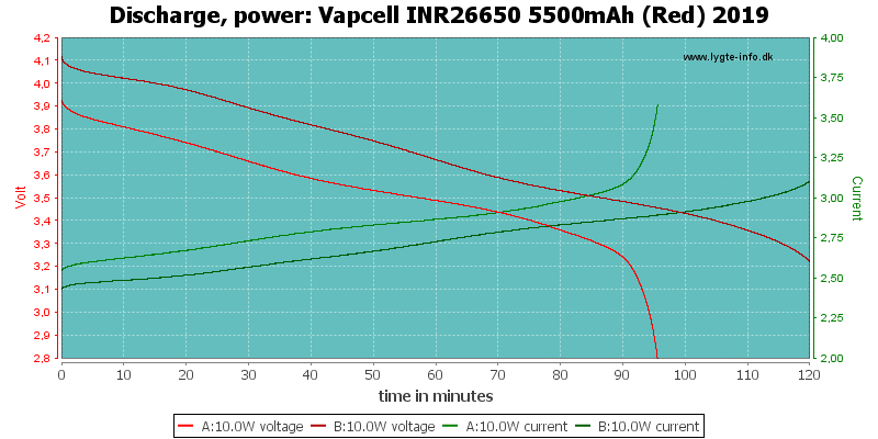 Vapcell%20INR26650%205500mAh%20(Red)%202019-PowerLoadTime