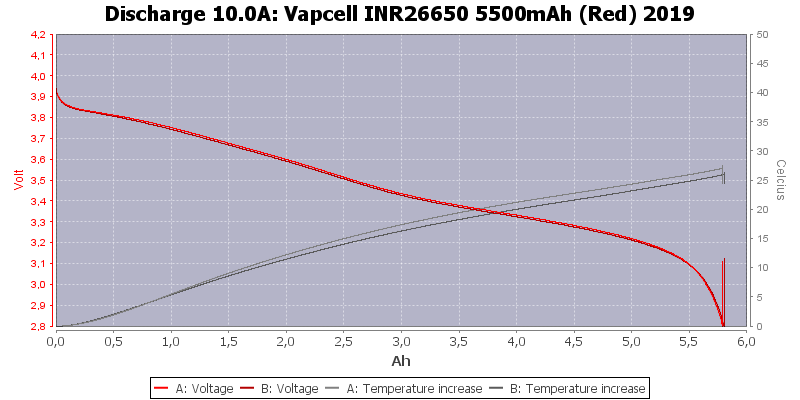 Vapcell%20INR26650%205500mAh%20(Red)%202019-Temp-10.0