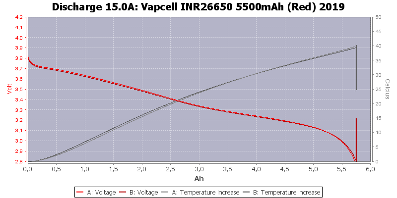 Vapcell%20INR26650%205500mAh%20(Red)%202019-Temp-15.0