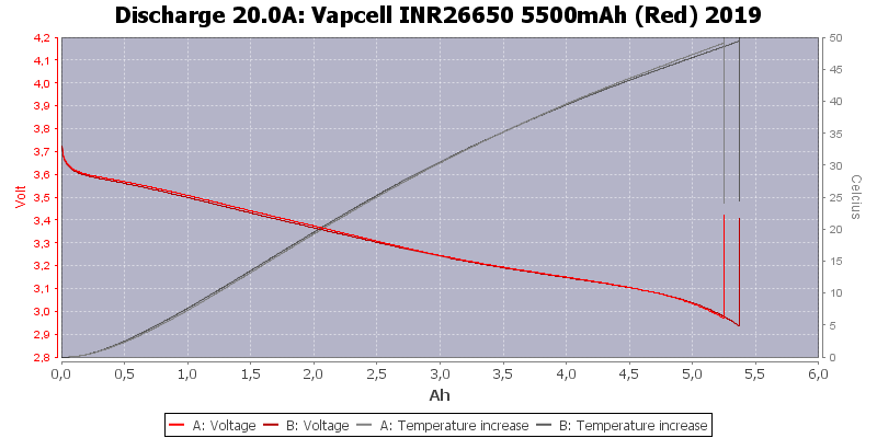 Vapcell%20INR26650%205500mAh%20(Red)%202019-Temp-20.0