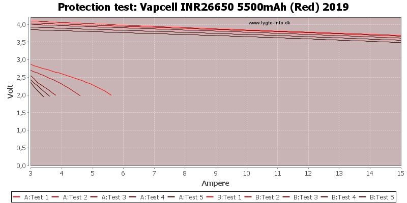 Vapcell%20INR26650%205500mAh%20(Red)%202019-TripCurrent