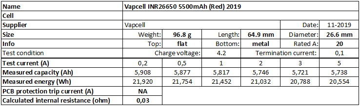 Vapcell%20INR26650%205500mAh%20(Red)%202019-info