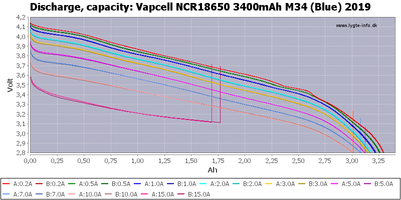 Vapcell%20NCR18650%203400mAh%20M34%20(Blue)%202019-Capacity