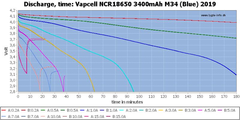 Vapcell%20NCR18650%203400mAh%20M34%20(Blue)%202019-CapacityTime