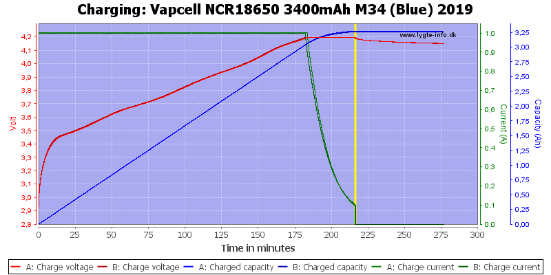 Vapcell%20NCR18650%203400mAh%20M34%20(Blue)%202019-Charge
