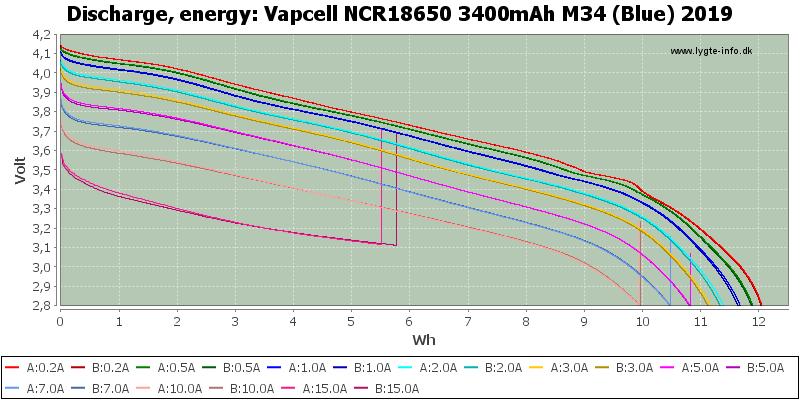 Vapcell%20NCR18650%203400mAh%20M34%20(Blue)%202019-Energy
