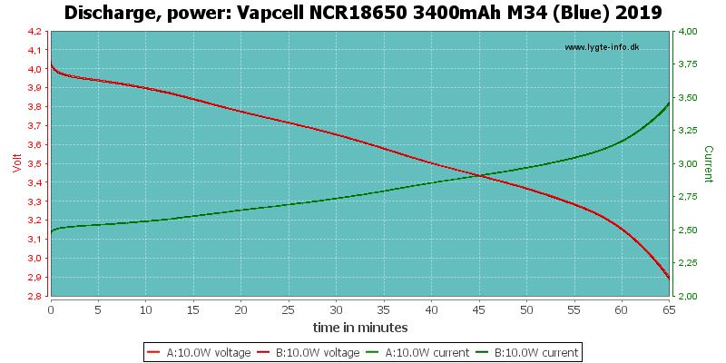 Vapcell%20NCR18650%203400mAh%20M34%20(Blue)%202019-PowerLoadTime