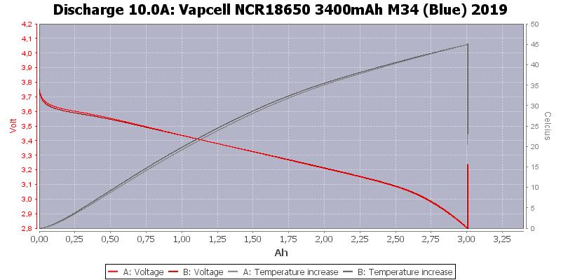 Vapcell%20NCR18650%203400mAh%20M34%20(Blue)%202019-Temp-10.0
