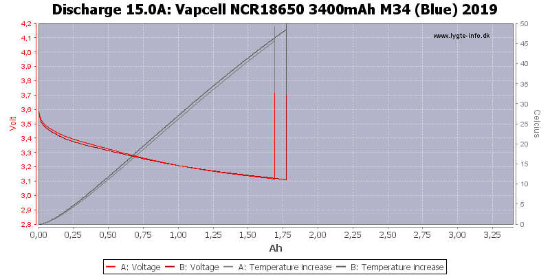 Vapcell%20NCR18650%203400mAh%20M34%20(Blue)%202019-Temp-15.0