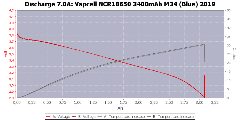 Vapcell%20NCR18650%203400mAh%20M34%20(Blue)%202019-Temp-7.0