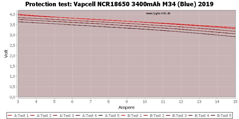 Vapcell%20NCR18650%203400mAh%20M34%20(Blue)%202019-TripCurrent