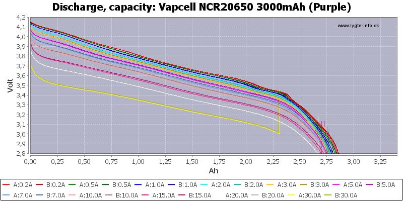 Vapcell%20NCR20650%203000mAh%20(Purple)-Capacity