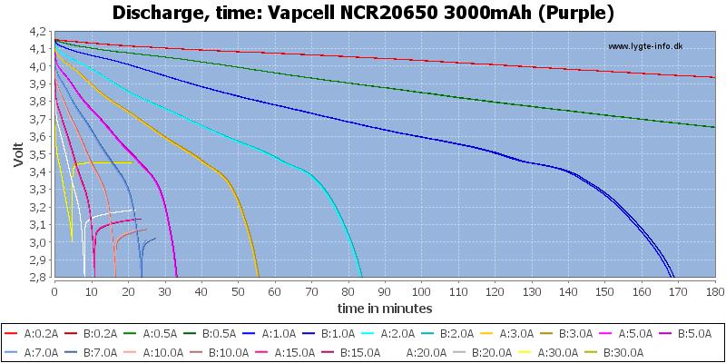 Vapcell%20NCR20650%203000mAh%20(Purple)-CapacityTime