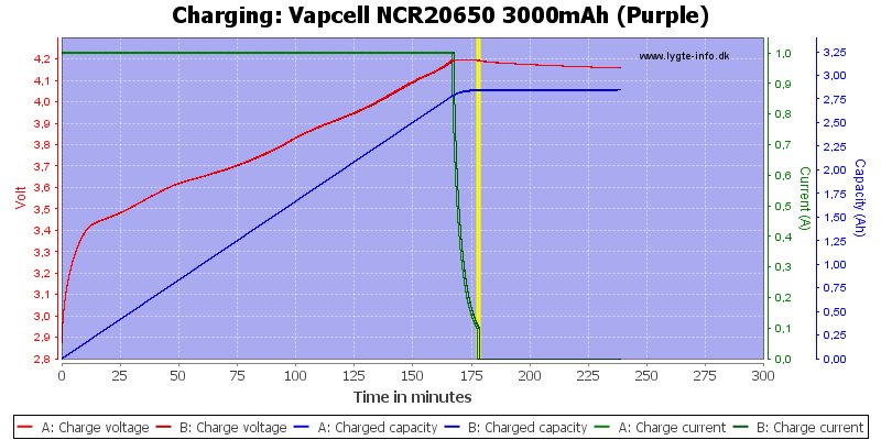 Vapcell%20NCR20650%203000mAh%20(Purple)-Charge