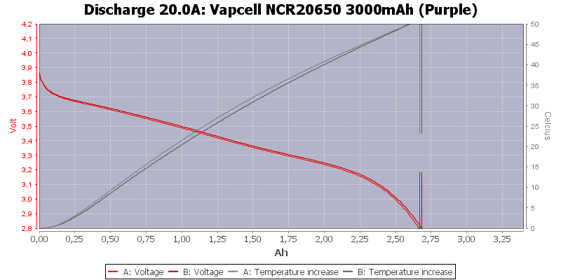 Vapcell%20NCR20650%203000mAh%20(Purple)-Temp-20.0