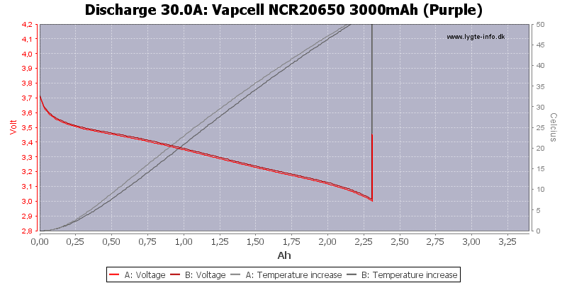 Vapcell%20NCR20650%203000mAh%20(Purple)-Temp-30.0