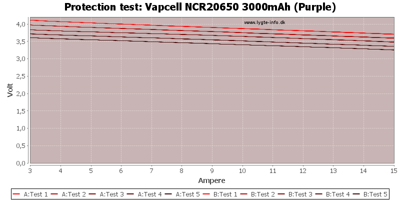 Vapcell%20NCR20650%203000mAh%20(Purple)-TripCurrent