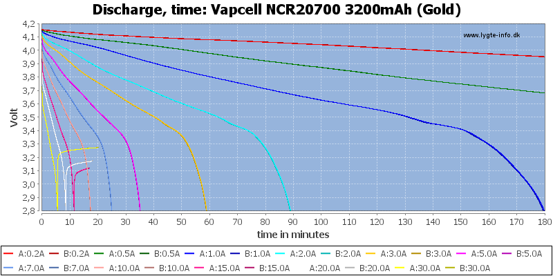 Vapcell%20NCR20700%203200mAh%20(Gold)-CapacityTime