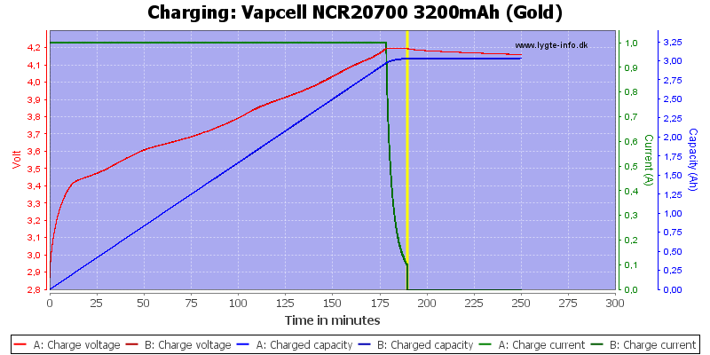 Vapcell%20NCR20700%203200mAh%20(Gold)-Charge