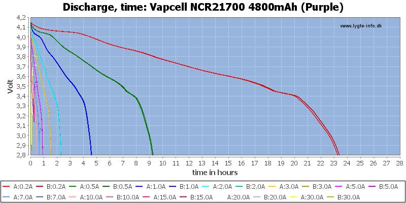 Vapcell%20NCR21700%204800mAh%20(Purple)-CapacityTimeHours