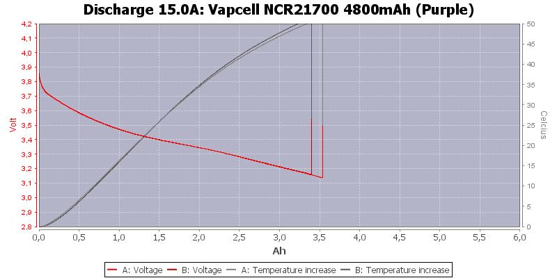 Vapcell%20NCR21700%204800mAh%20(Purple)-Temp-15.0