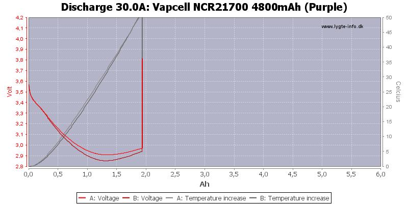 Vapcell%20NCR21700%204800mAh%20(Purple)-Temp-30.0