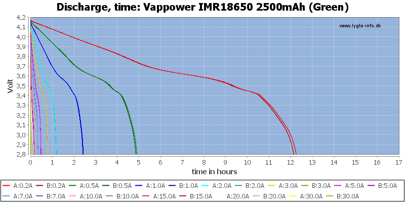 Vappower%20IMR18650%202500mAh%20(Green)-CapacityTimeHours