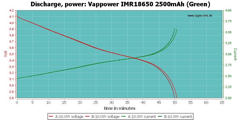 Vappower%20IMR18650%202500mAh%20(Green)-PowerLoadTime