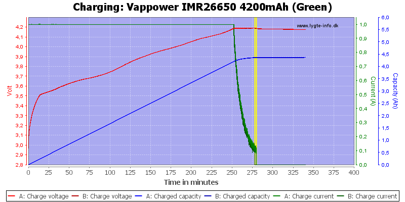 Vappower%20IMR26650%204200mAh%20(Green)-Charge