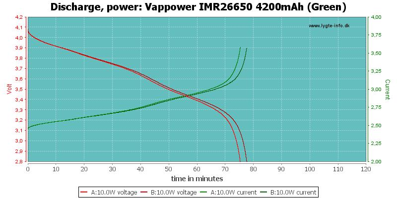 Vappower%20IMR26650%204200mAh%20(Green)-PowerLoadTime
