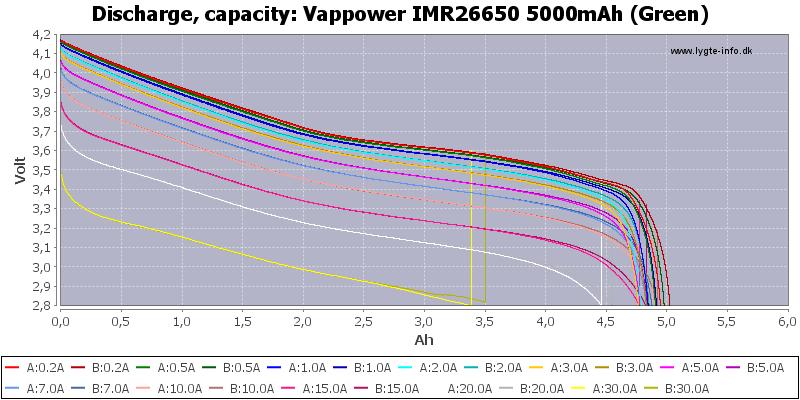 Vappower%20IMR26650%205000mAh%20(Green)-Capacity