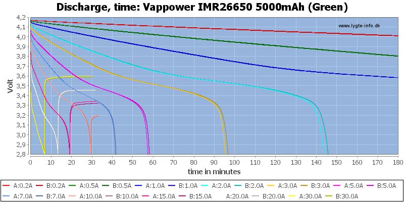 Vappower%20IMR26650%205000mAh%20(Green)-CapacityTime
