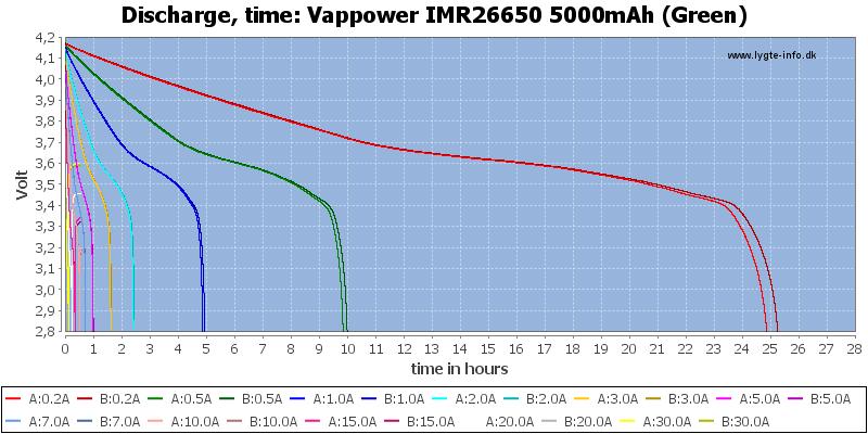 Vappower%20IMR26650%205000mAh%20(Green)-CapacityTimeHours