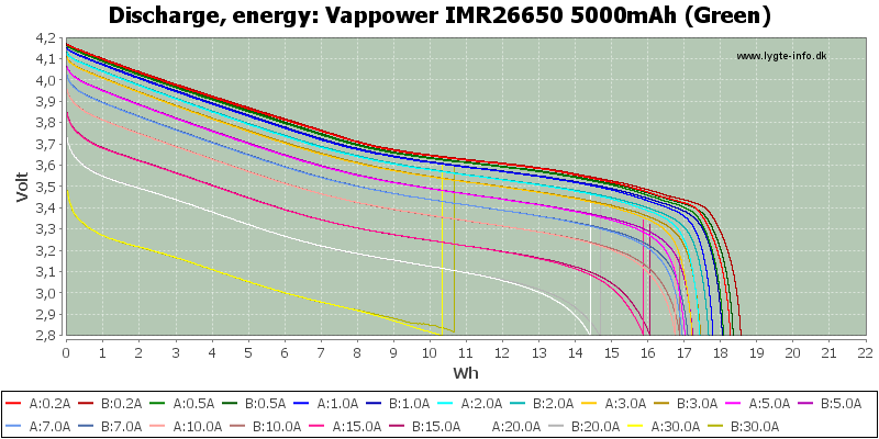 Vappower%20IMR26650%205000mAh%20(Green)-Energy